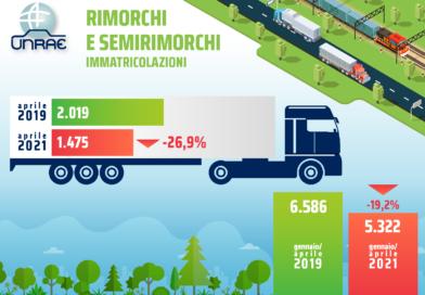 Mercato dei veicoli rimorchiati in caduta: ad aprile 2021 si è registrato -26,9%